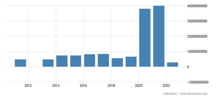 israel changes in net reserves bop us dollar wb data