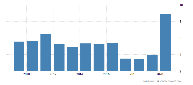 israel claims on central government etc percent gdp wb data