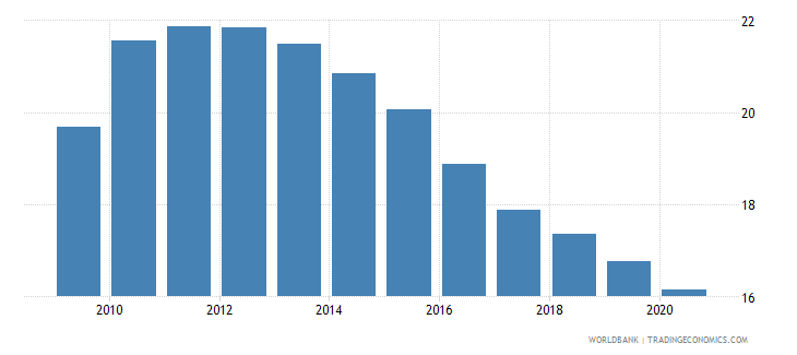 israel commercial bank branches per 100 000 adults wb data
