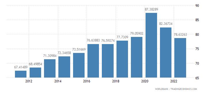 israel communications computer etc percent of service exports bop wb data