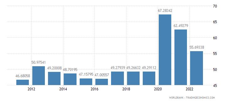 israel communications computer etc percent of service imports bop wb data