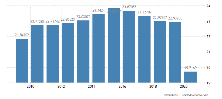 israel compensation of employees percent of expense wb data