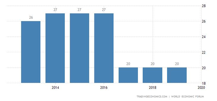 Israel Competitiveness Rank