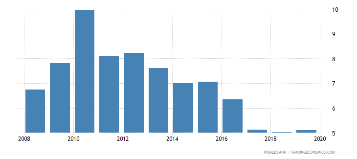 israel consolidated foreign claims of bis reporting banks to gdp percent wb data