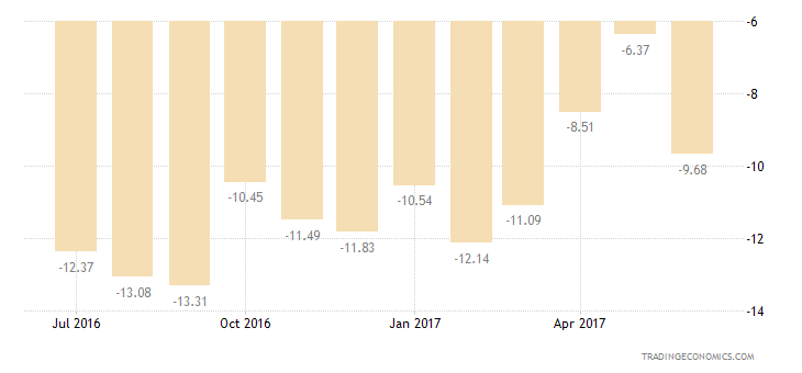 Israel Consumer Confidence Economic Expectations