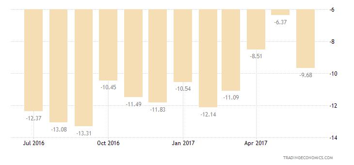 Israel Consumer Confidence Economic Expectations