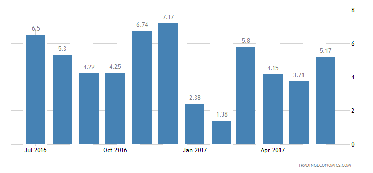 Israel Consumer Confidence Financial Expectations
