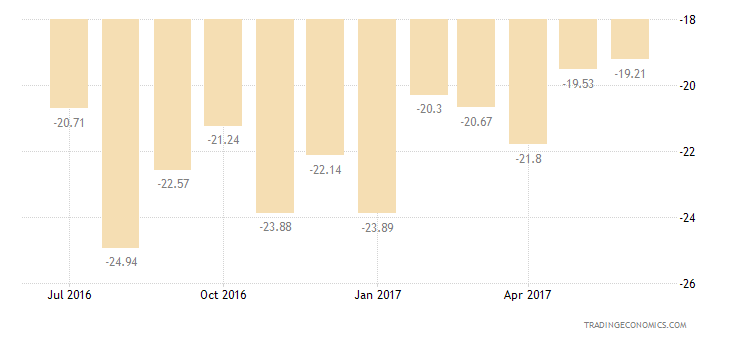 Israel Consumer Confidence Unemployment Expectations