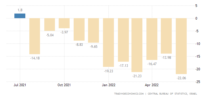 Israel Consumer Confidence