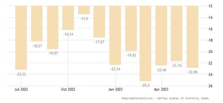 Israel Consumer Confidence