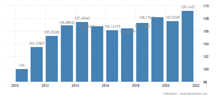 israel consumer price index 2005  100 wb data