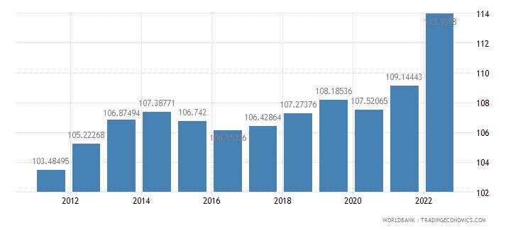 israel consumer price index 2005  100 wb data