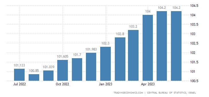 Israel Consumer Price Index (CPI)
