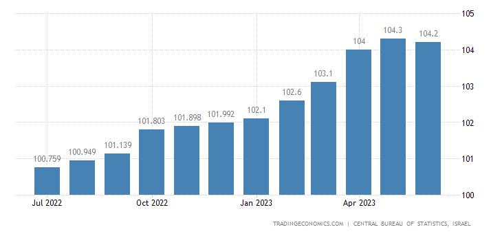 Israel Core Consumer Prices