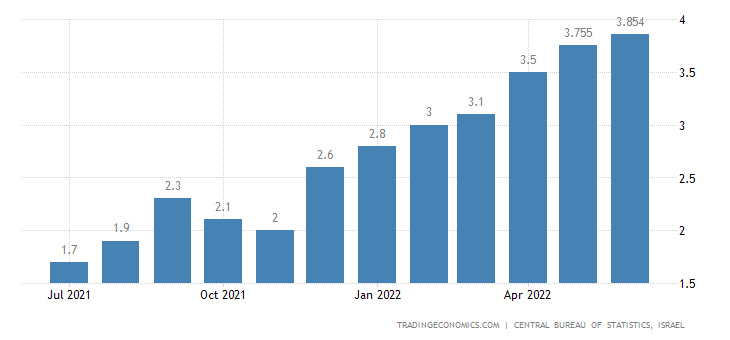 Israel Core Inflation Rate