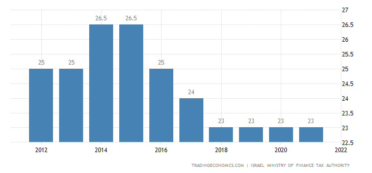 Israel Corporate Tax Rate