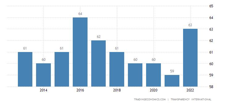Israel Corruption Index