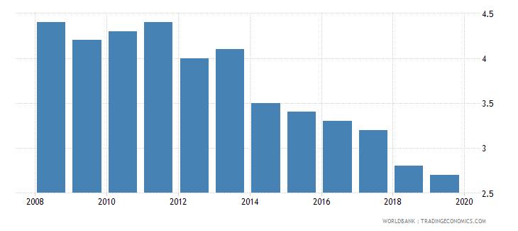 israel cost of business start up procedures percent of gni per capita wb data