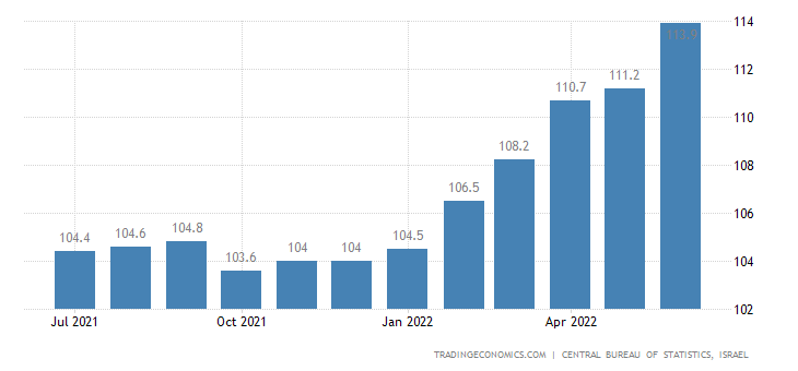 Israel CPI Transport and Communication