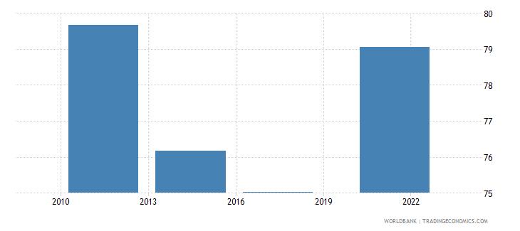 israel credit card percent age 15 wb data