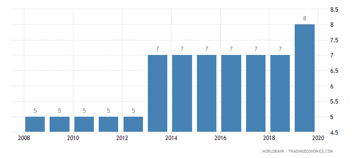 israel credit depth of information index 0 low to 6 high wb data