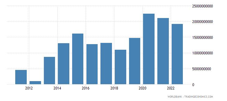 israel current account balance bop us dollar wb data