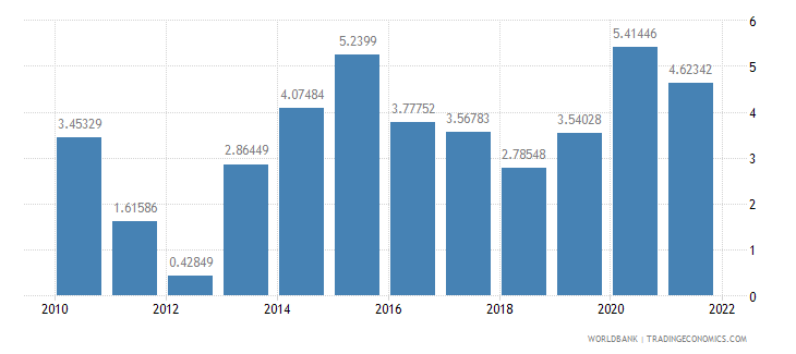 israel current account balance percent of gdp wb data