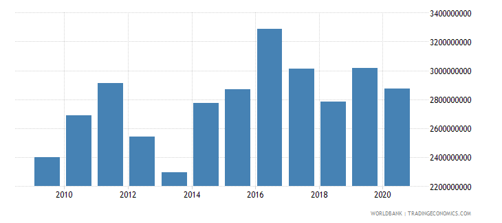israel customs and other import duties current lcu wb data