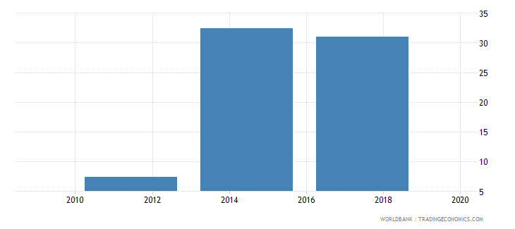 israel debit card percent age 15 wb data