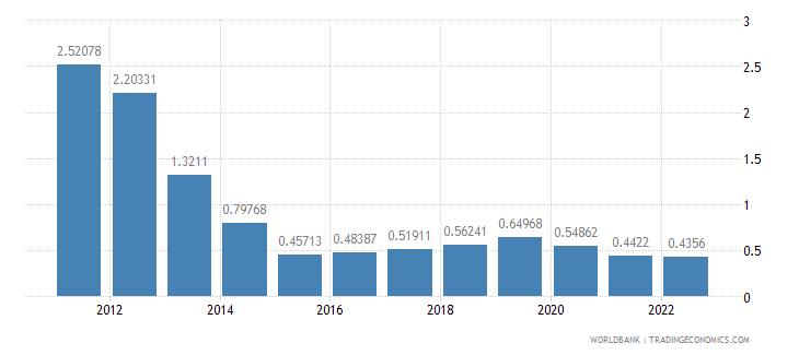 israel deposit interest rate percent wb data