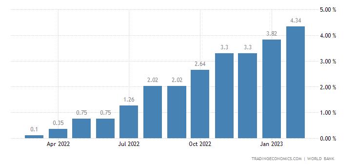 Deposit Interest Rate in Israel