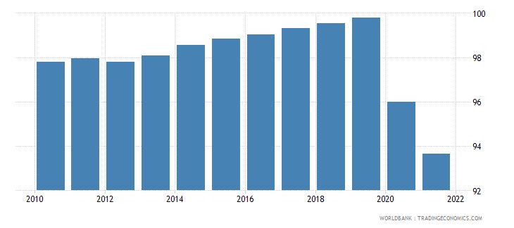 israel deposit money bank assets to deposit money bank assets and central bank assets percent wb data