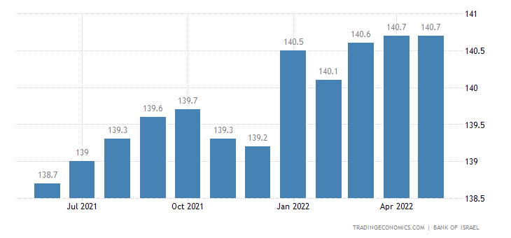 Israel Composite State-of-the-Economy Index