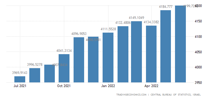 Israel Employed Persons