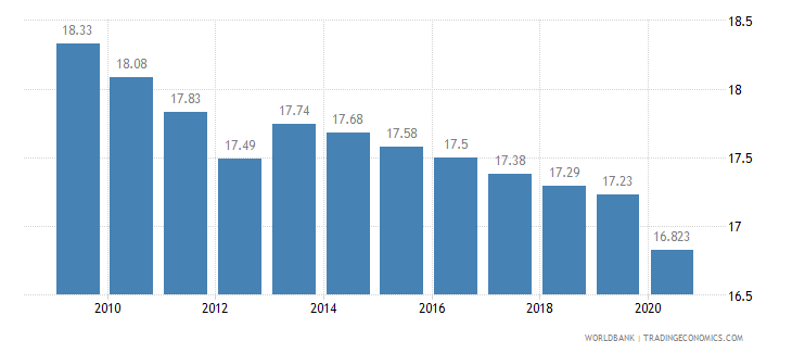 israel employment in industry percent of total employment wb data