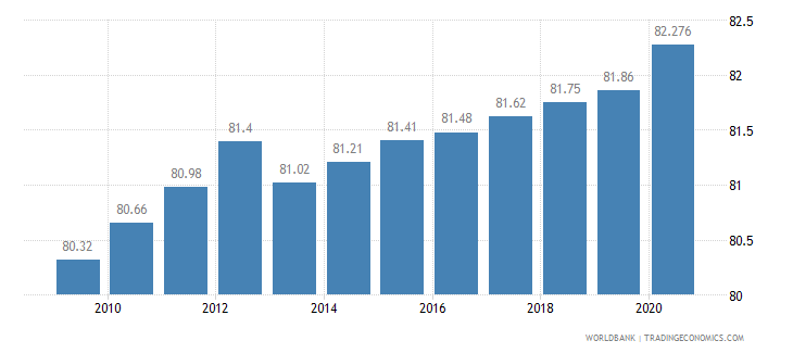 israel employment in services percent of total employment wb data