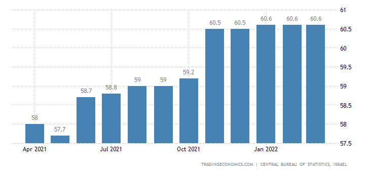 Israel Employment Rate