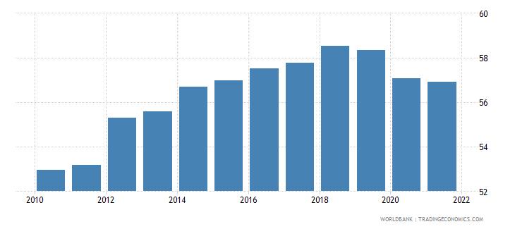 israel employment to population ratio 15 female percent national estimate wb data