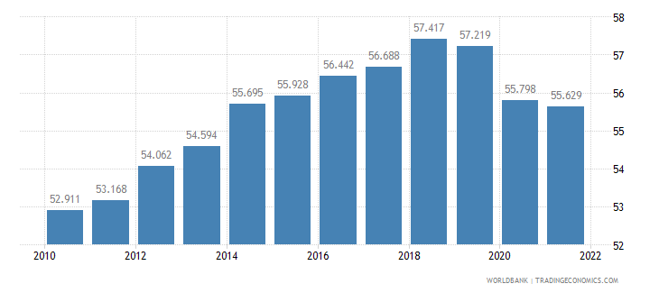 israel employment to population ratio 15 plus  female percent wb data