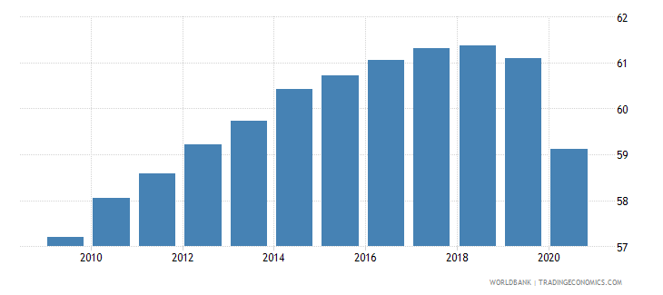 israel employment to population ratio 15 total percent national estimate wb data