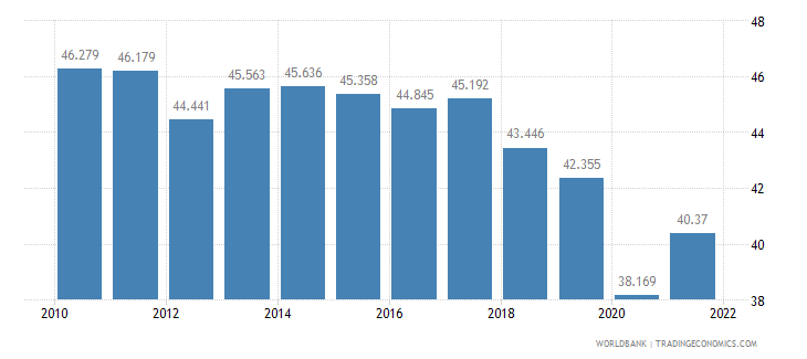 israel employment to population ratio ages 15 24 male percent wb data