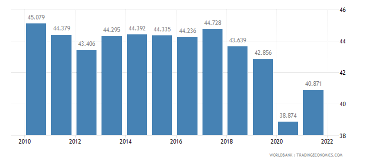 israel employment to population ratio ages 15 24 total percent wb data