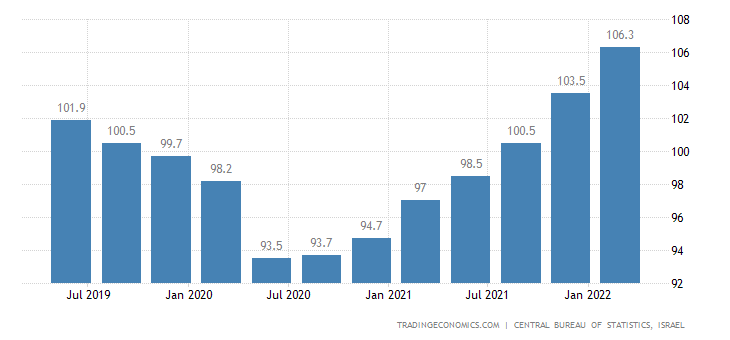 Israel Export Prices