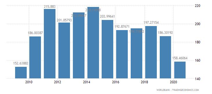 israel export value index 2000  100 wb data