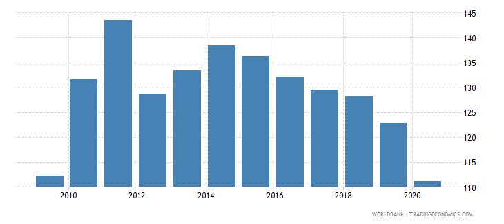 israel export volume index 2000  100 wb data