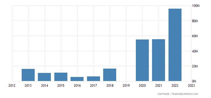 israel exports albania