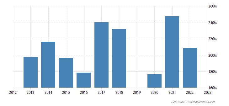 israel exports aluminum
