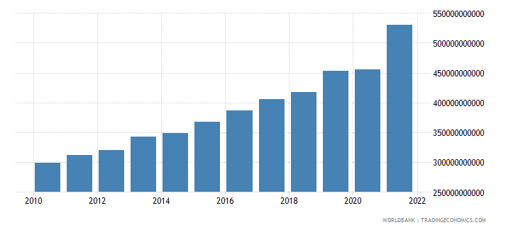 israel exports as a capacity to import constant lcu wb data
