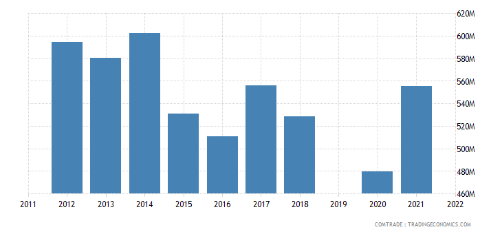 israel exports australia