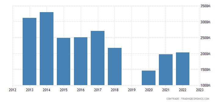 israel exports belgium
